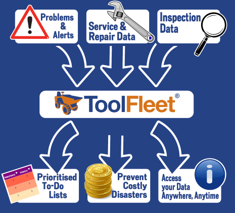 ToolFleet process diagram - Online database maintenance scheduler software CMMS